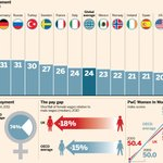 How does women's progress in Britain's workforce compare with other countries? http://t.co/CMqPt0IWlA