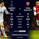 """@ArsenalRealm: Bale vs Walcott stats, Some how 4 goals makes Bale up there with Messi and Ronaldo...#afc http://t.co/2MeOSh5nXG"" wow"
