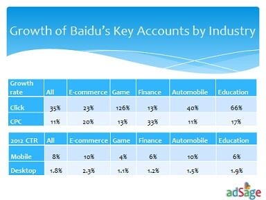 Various industry growth rates for #Baidu are on the rise especially the #gaming, #education and automobile industry. http://t.co/TsGdjjAh95