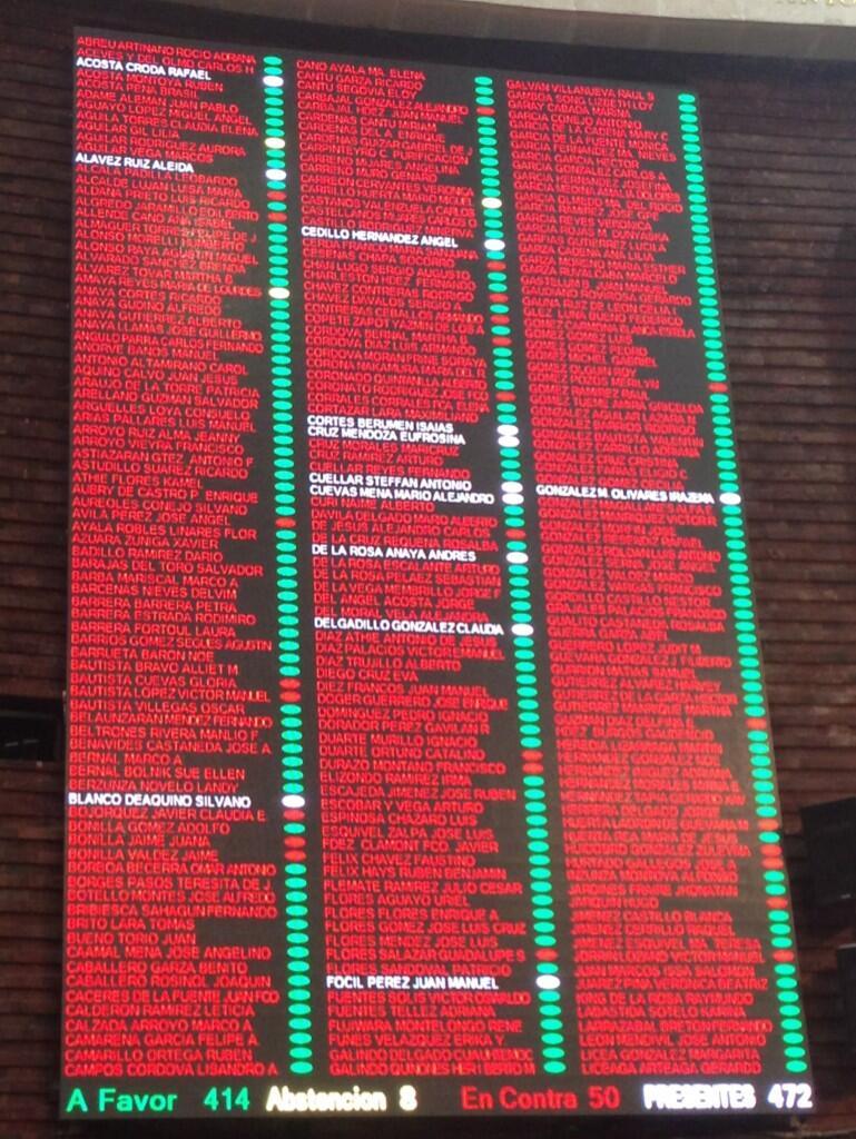 Asi se votó esta noche en Cámara de Diputados http://t.co/xQDT6Yxx9X