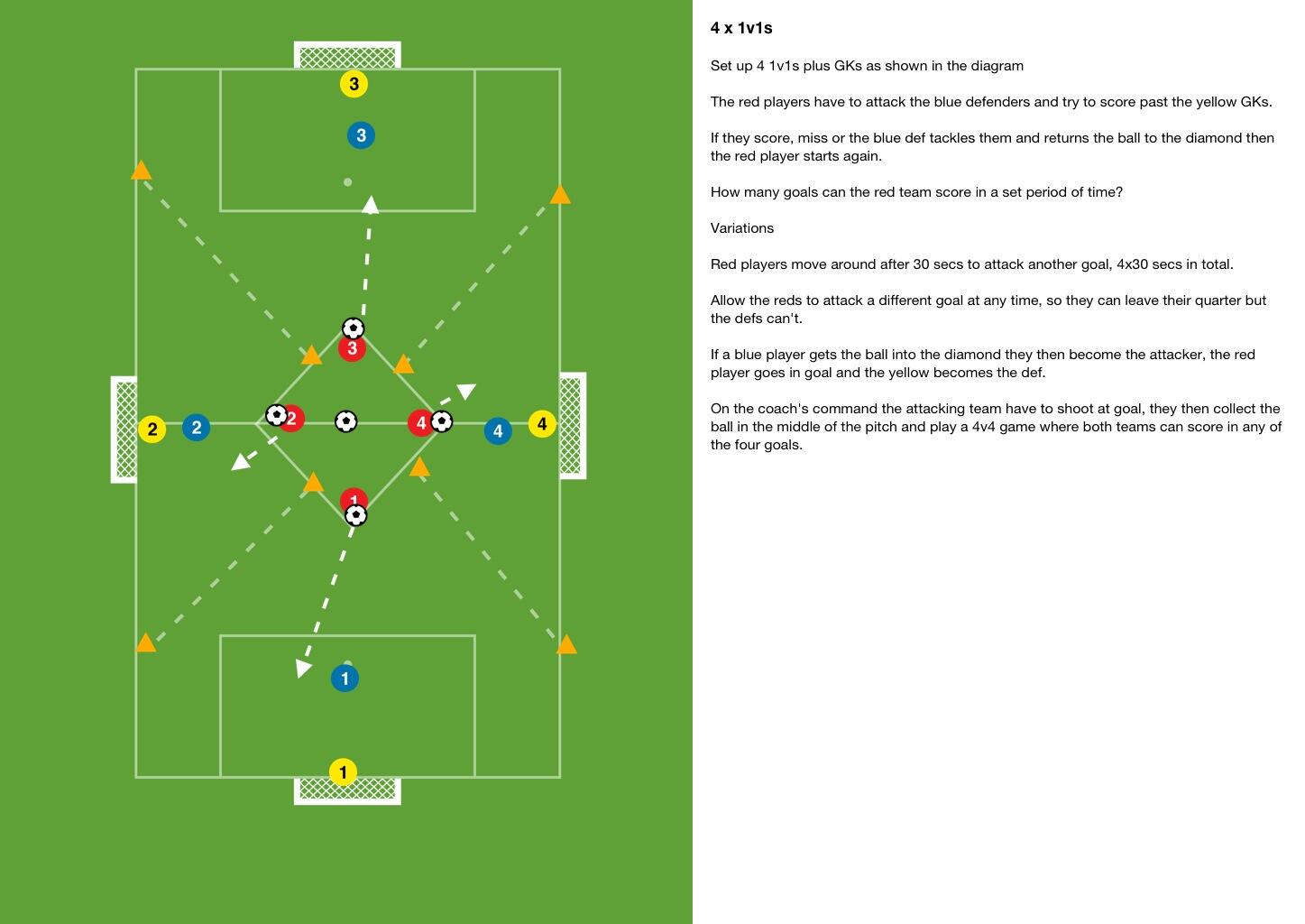 A game which goes from 1v1s into a 4v4. #footballtraining http://t.co/zrMwAskm6B