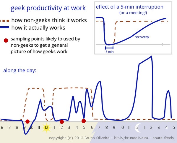 RT @lloydfaulkner: Yes yes yes RT @jasonberry: Geek productivity at work: http://t.co/uWg84PnFff  The graph is incredibly accurate.