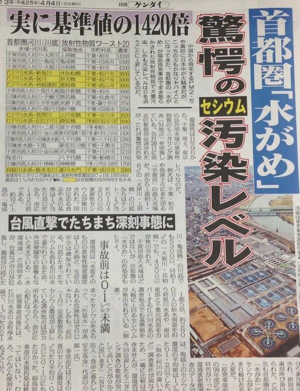 千葉、埼玉、東京の水が危険すぎる話。 RT @kikko_no_blog: これ1年前の報道だけど、みんな忘れちゃってるみたいだね→ https://t.co/0Ge7AhnSJc
