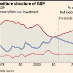Most read right now: Why #China's economy might topple - by @martinwolf_ http://t.co/IuiyWwLY8H