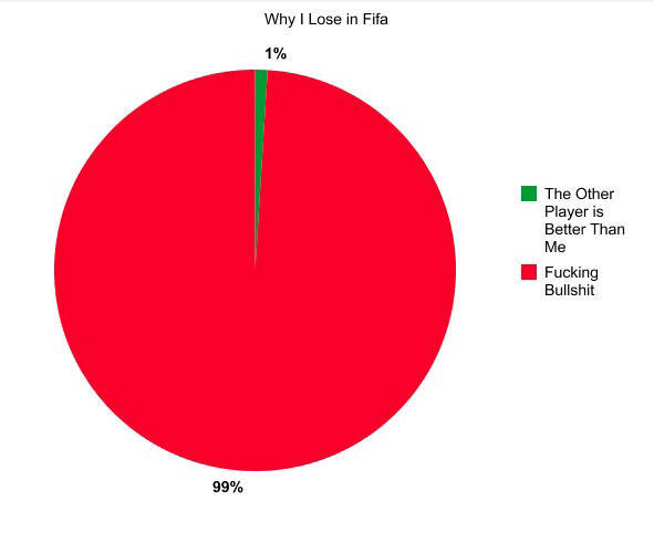 RT @MarioBaloltelli: #MostCommonThingsYouSayWhenPlayingFifa reasons for losing http://t.co/dYRC5S017G