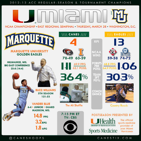 Get to know tonight's opponent, @MarquetteMBB - http://t.co/trLiwLLTxI