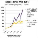 CBOE S&P 500 2% OTM BuyWrite Index (BXY) hit another all-time high today. http://t.co/p32In9ay2k http://t.co/MGZh0dYgpE