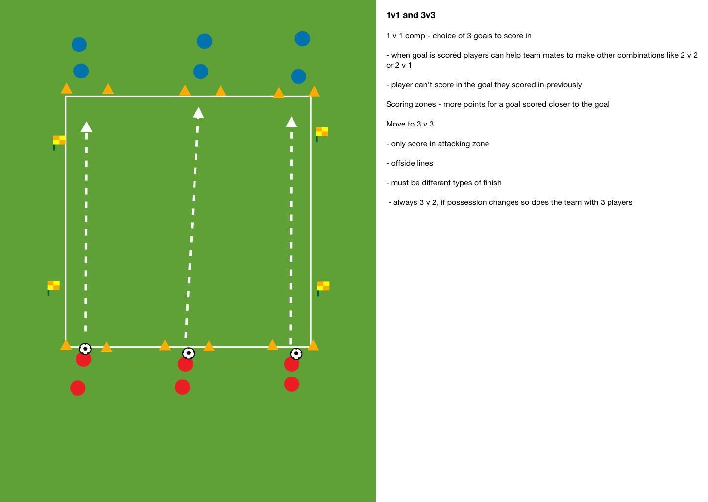 1 v 1 and 3 v 3 game with variations. Let them play! http://t.co/5NB3JLjLFd