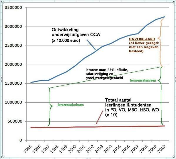 RT @eusvanhove: @hminkema @paul_van_meenen Veel geld van het @MinOCW budget komt niet terecht op de werkvloer. http://t.co/0xtFTWwdDk