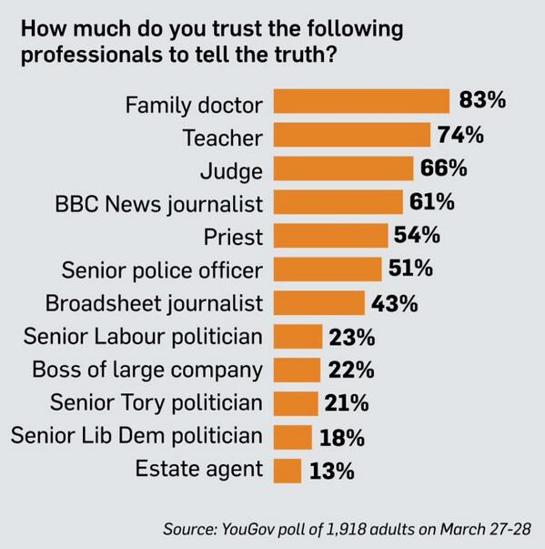 74% trust teachers to tell the truth. You Gov poll in today's Sunday Times http://t.co/BxQHTEoVLa