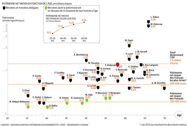 Infographie #patrimoine : six ministres au dessus du seuil de l'ISF http://t.co/LYGfs47m21