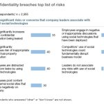 #McKWeb2 Most significant risk co associated with #social tech? Confidential leaks @McKinsey https://t.co/9QUwSbtoaf http://t.co/lS63MwWyGQ