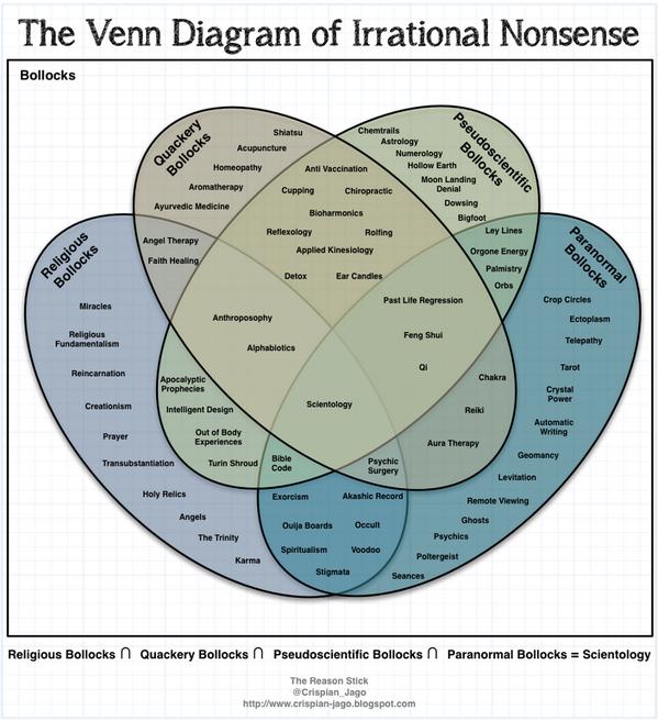 The Venn Diagram of Irrational Nonsense http://t.co/OHBPj1KKcU