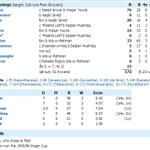 #OnThisDay This is one unusual scorecard. #SLvPak Singer Cup final, 1996. http://t.co/bAaQbL8fV1