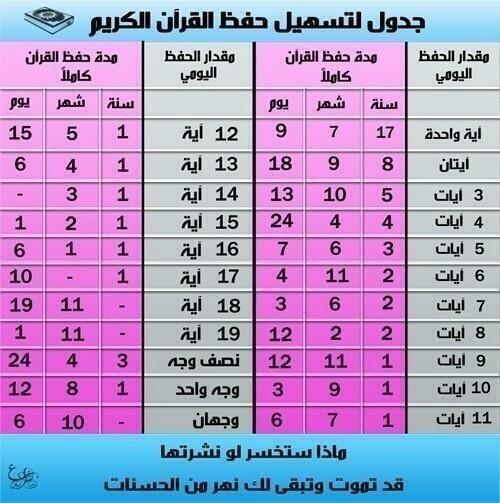 برودكاست ملامح BC ♥ (@bc_mlam7): جدول لتسهيل حفظ القران الكريم . http://t.co/PLJwDQbct3