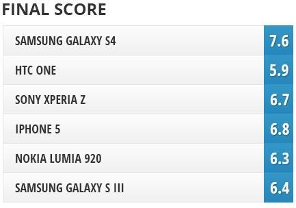Думается, вполне объективный рейтинг.  RT @dryab: Итоговые рейтинги камер Samsung, Apple, Sony, Nokia, HTC: http://t.co/S35oTgE8Pb