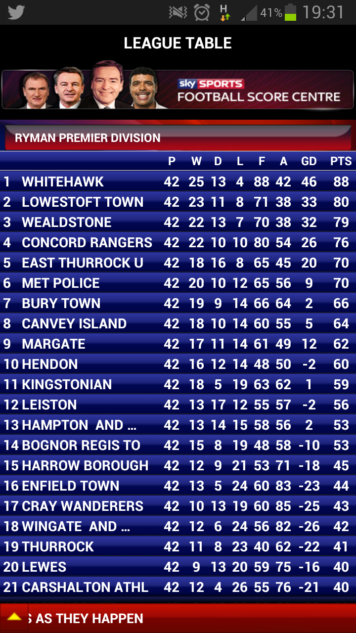 Final Ryman Premier league table. Hawks are champions. http://t.co/c9h5MVHPdL