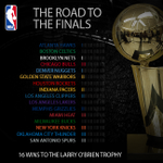 The @chicagobulls, @memgrizz, @ATLHawks, & @okcthunder all take a step towards the Larry O'Brien trophy