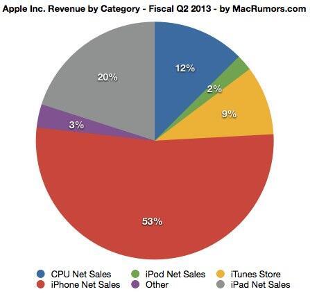 애플 1분기 (2013년 2분기) 매출점유율: 아이폰 53%, 아이패드 20%, 아이튠즈스토어 9%, 아이팟 2%