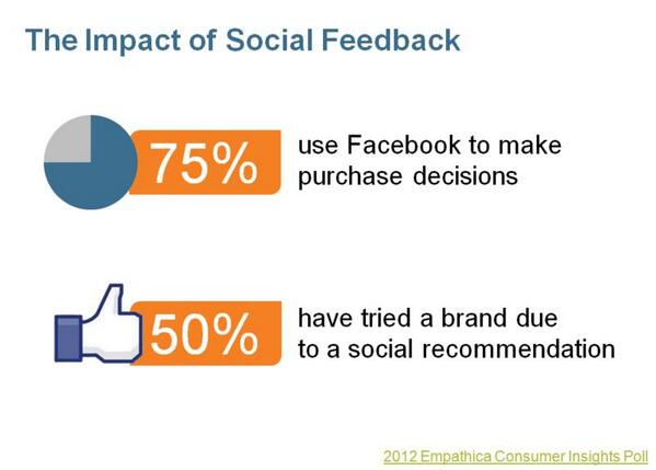 Consumers actually use #socialmedia to make purchase decisions. Proof: #custexp @EmpathicaCEM http://t.co/wxERNmGNOi