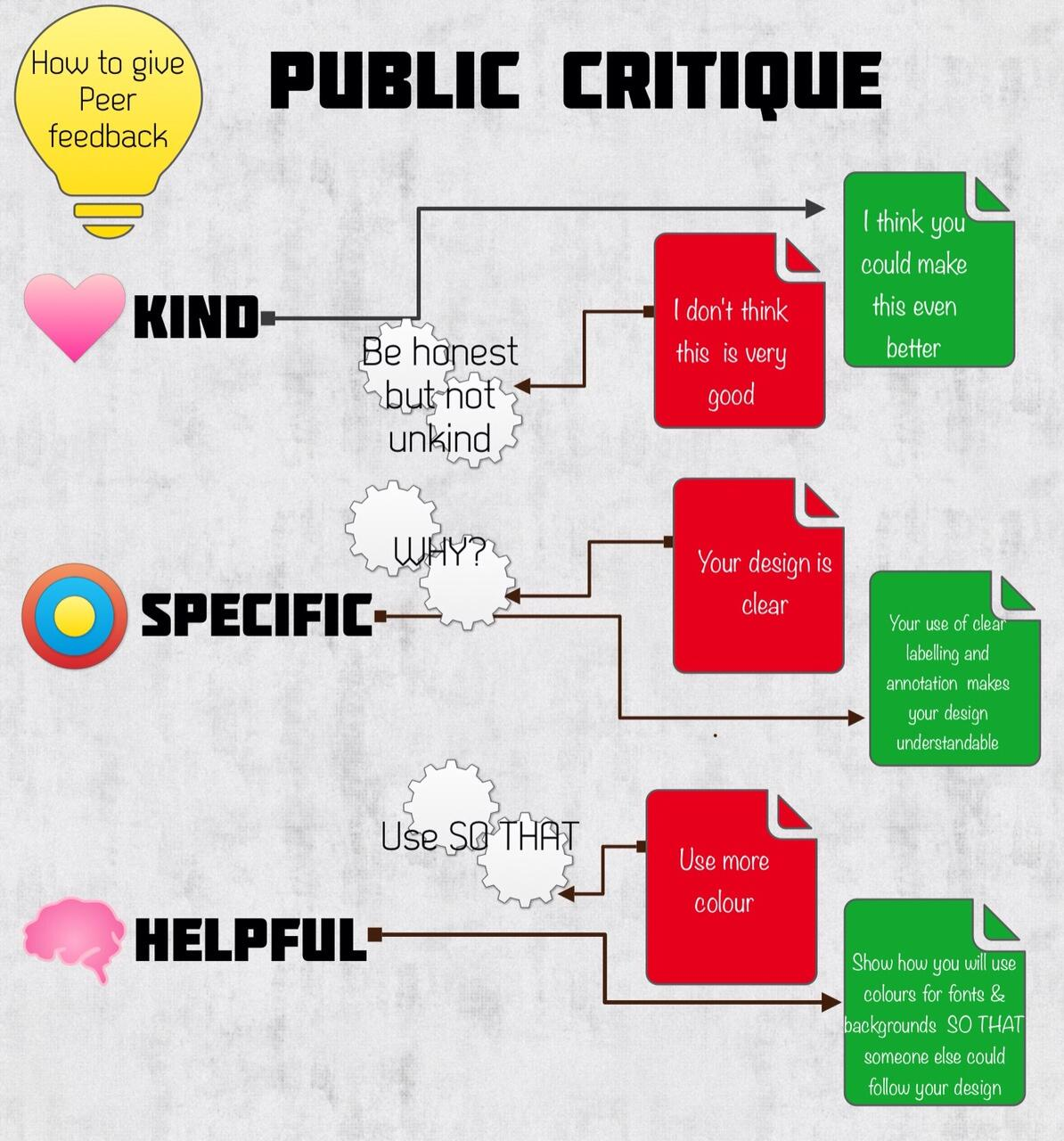 Introducing public critique to Y8 using @gripweed1 's excellent infographic. #pedagoofriday http://t.co/8rtgpgajkE