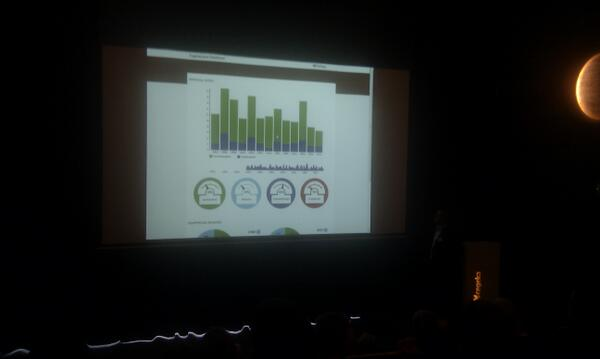 Tim Pijpops (@tpijpops): Sexy realtime dashboards presented in the #Cegeka auditorium by @NordinHaouari  #businessanalytics #d3 #eventsourcing http://t.co/q5BZpQsCdb