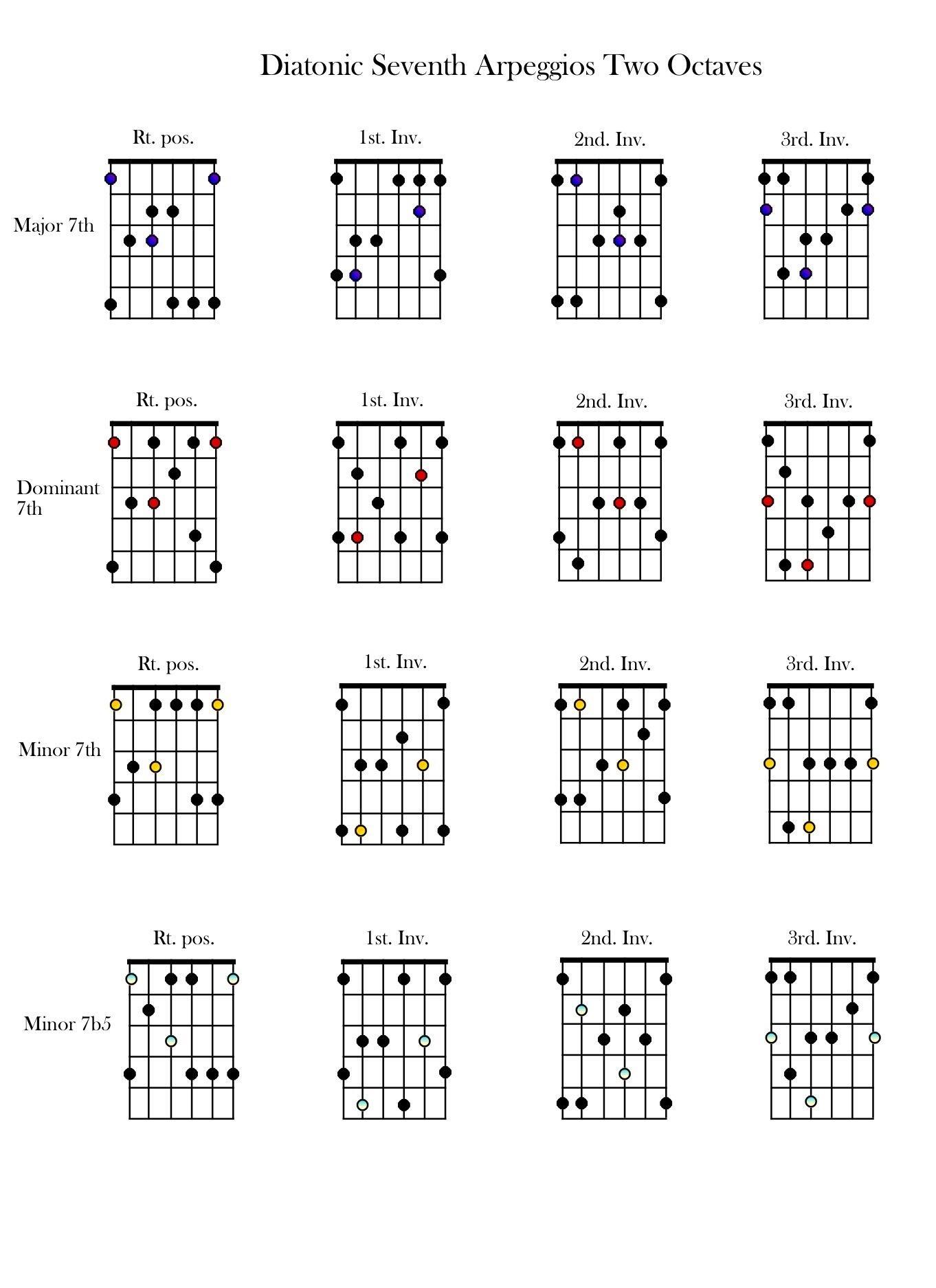 Arpeggios, 2 octaves http://t.co/myKsE05jOI
