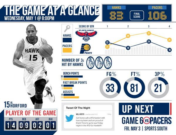 A statistical look at Game 5: http://t.co/mwREVKqW81