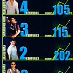 Liked this feature on Bollywood Hungama... Centuries [100 cr] by male stars... @BeingSalmanKhan leads with 5 films...