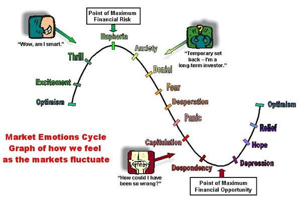 지금 우리는 어디쯤 와 있는 걸까요? 부동산 심리 사이클