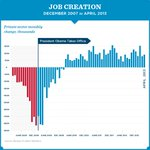 The economy added 176,000 jobs in April, continuing 38 straight months of job growth. But there is still work to do.