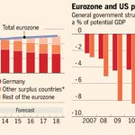 Most read right now: The German model is not for export - by Martin Wolf: http://t.co/HkG4051Ulu http://t.co/Aba1F6l8l0