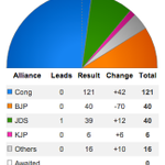 Karnataka Elections: Leads and Results at 5:55 pm http://t.co/A9fkGRF1mQ