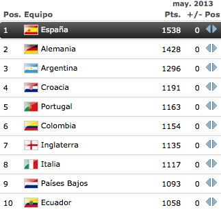 #RankingFIFA   No hay cambios entre los 10 primeros clasificados en la actualización de mayo. http://t.co/9PBpnyIqFY
