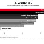 RT @PrezOno: @UofCincy ranks #1 in Ohio for 30 year ROI. #hottestcollegeinamerica http://t.co/fQf9YiGiSN