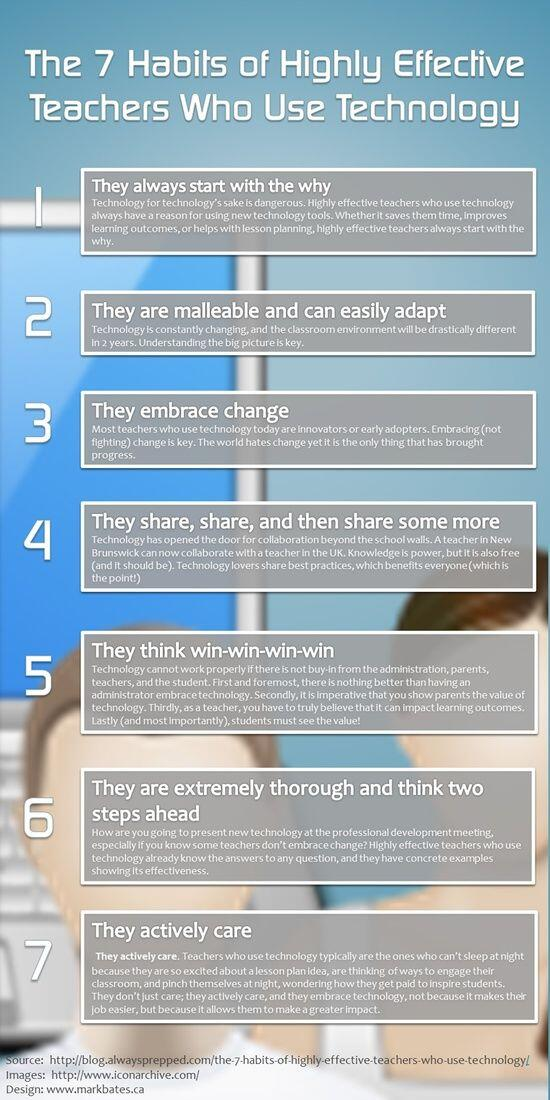 "RT @thompson_shs: ""Seven Habits of Highly Effective Teachers Who Use Technology"" Love this! #edtech http://t.co/aDkYbdoQhJ"