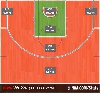 Not so much the shot chart Bulls want to see at the half. But hey, how about that non-at-rim paint...? We guess? http://t.co/aTP0a79LoZ