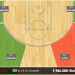 Mike Conley is feeling it from downtown. Here's his shot chart from 3