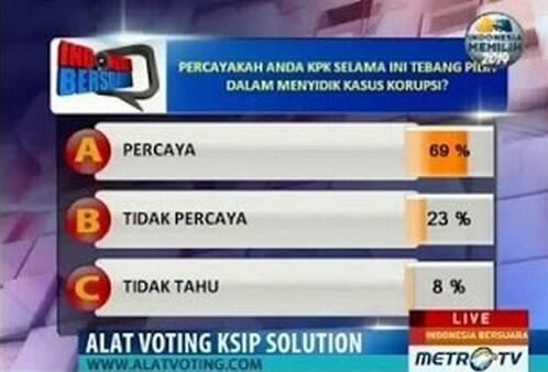 Pasca Kasus LHI, Polling Metro TV: 69 % Percaya KPK Tebang pilih, Diskriminatif, dan Terpolitisir!!! @TrioMacan2000 http://t.co/Q3Bf3CQfjD