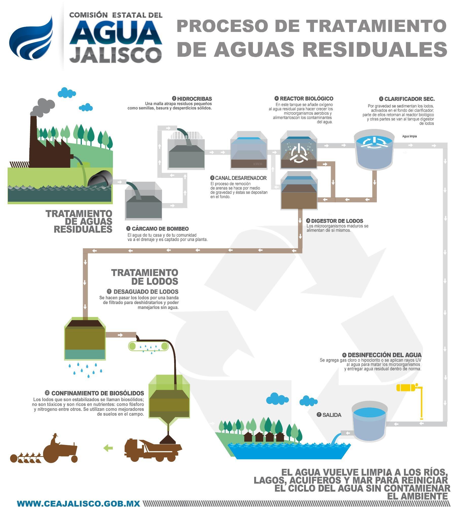 Ambiente y desarrollo - Tratamientos de agua ...