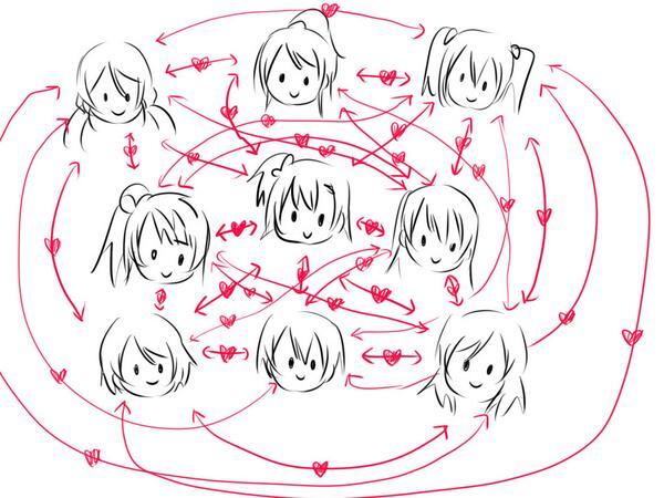 μ'sの連中はどの組み合わせもテンション上がるからなんていうかこういっそこうなってしまえばいいと思う http://t.co/OBEIlixlam
