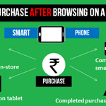 RT @rai_india: An infographic that shows path to purchase after browsing on  smartphone. http://t.co/N7nuN6RbzN