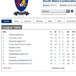 RT @oulfc: South West Combination League Champions 2012/13 with a game in hand. #champions #womensfootball http://t.co/D34SnSKflm