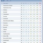 RT @KaskusUnited: Klasemen akhir EPL. Saatnya coba membajak Bale ke United ? XD http://t.co/yjyay90KHB