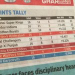 How can Delhi Daredevils be at the end of the table after winning 13 matches..!!!? :-)