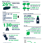 We have been working hard to do our bit for the environment. Take a look at this infographic to find out more! http://t.co/50v04kAsmn