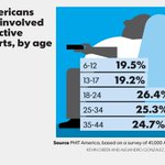 Americans not involved in active sports, by age #snapshots