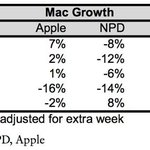 Flat Domestic Mac Sales in the Month of April Seen as a Positive Sign for Apple http://t.co/FmpULxf1FJ
