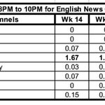 RT @PankajPachauri: What is english speaking India watching at prime time TV ? http://t.co/VzqISSPsLc