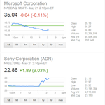 Microsoft stock price and Sony stock price responding to the #XboxReveal http://t.co/mGArqMq7K9